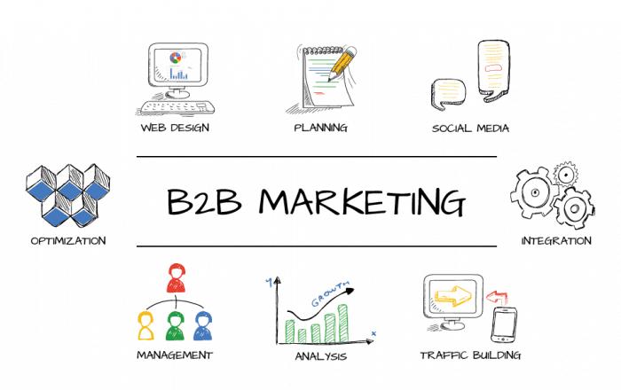 Integruota rinkodaros komunikacija B2B versle - Digital touch