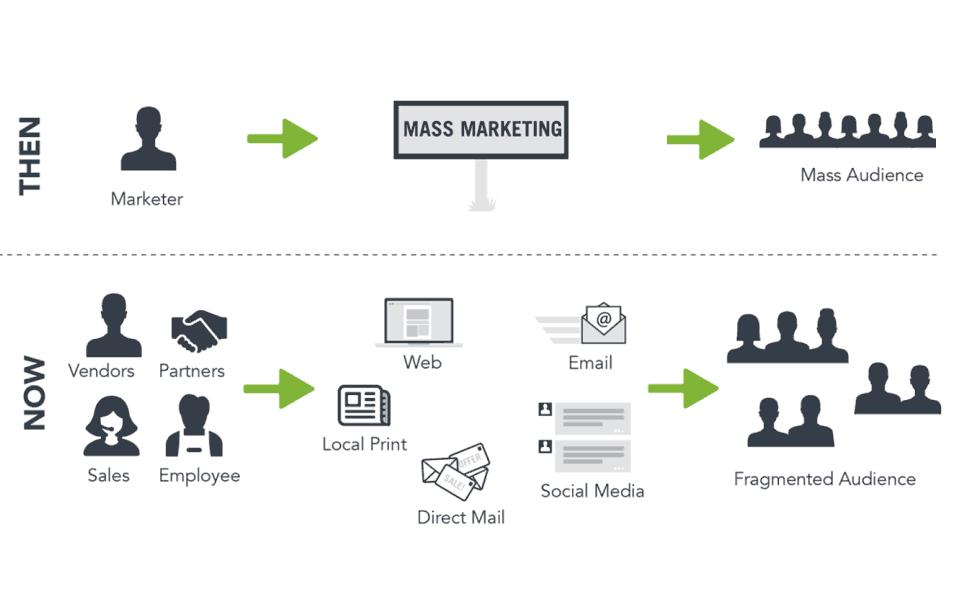 Rinkodaros vaidmuo verslo įmonės veikloje - Digital touch