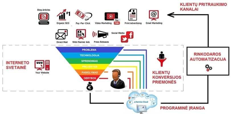 Skaitmeninės rinkodaros infrastruktūra - Digital touch