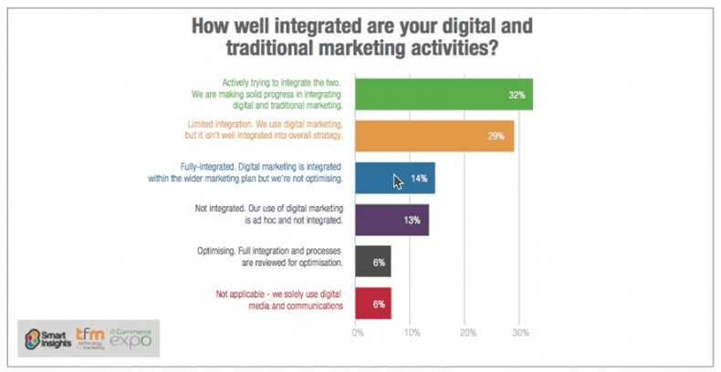 Smart insights tyrimas B2B rinkodaros mitai ir realybė - Digital touch