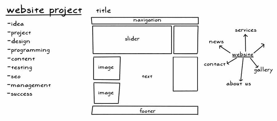 Internetinės svetainės ir rinkodaros pasirengimo etapai