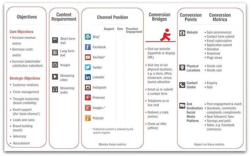 Socialinių tinklų vaidmuo rinkodaros procese Digital Touch