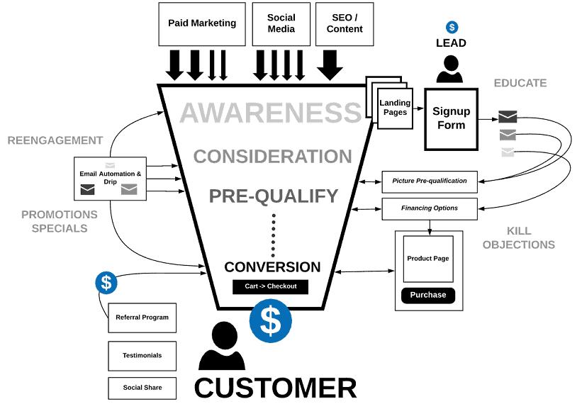 Konversijos priemonės B2B versle - Digital Touch