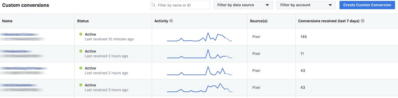 Facebook custom conersions rezultatai Digital touch